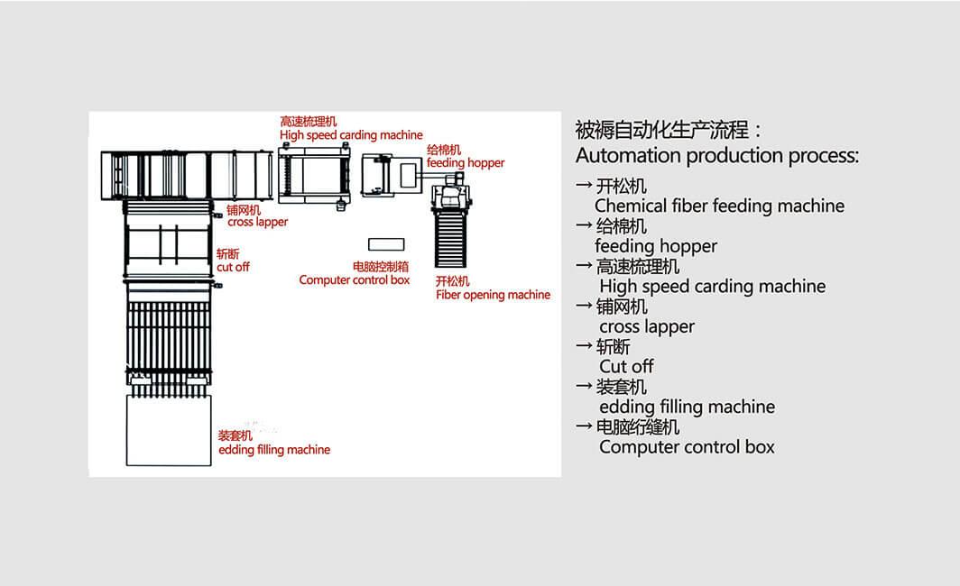 DN-1230全自动被褥生产流水线组合结构简图