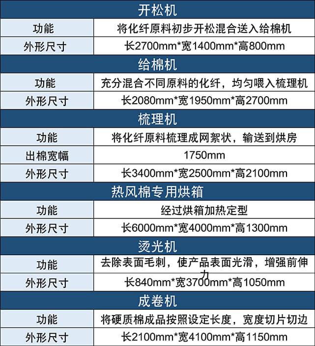 N95/KN95口罩热风棉生产线产品参数表