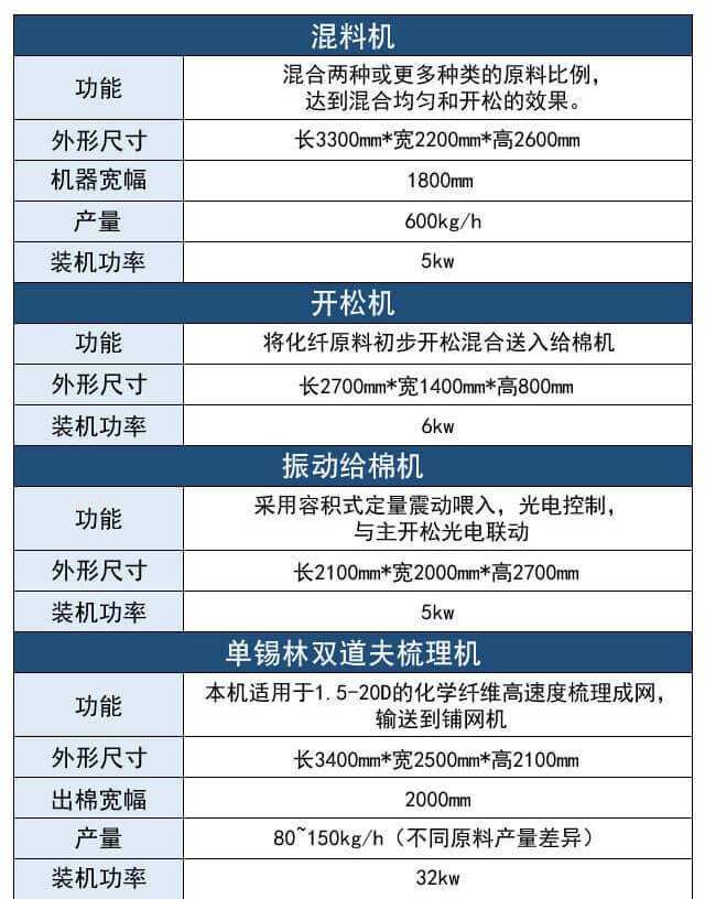 仿丝棉生产线产品参数表1