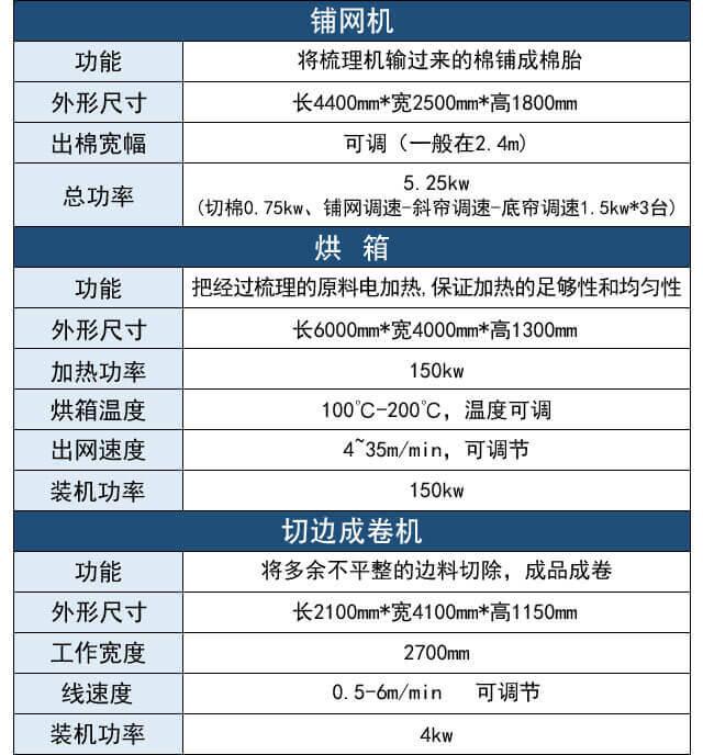 硬质棉生产线产品参数表2