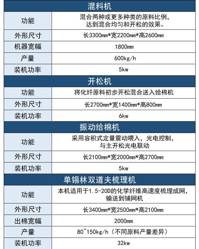 喷胶棉生产线产品参数表1