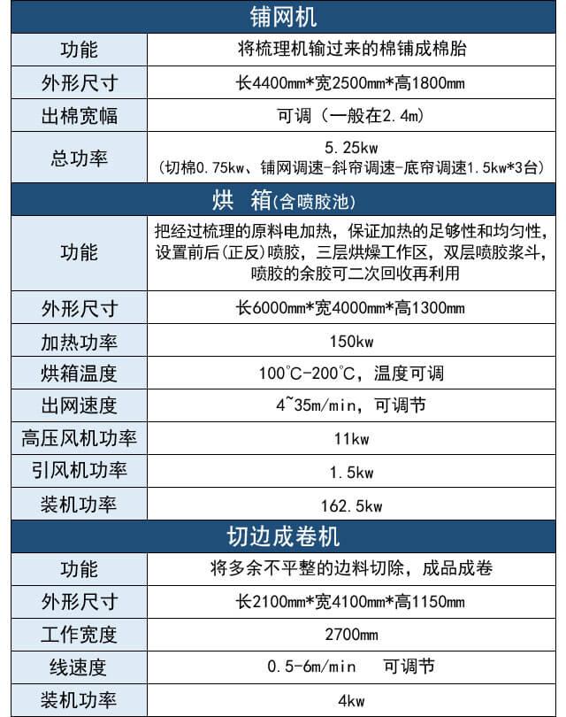 喷胶棉生产线产品参数表2