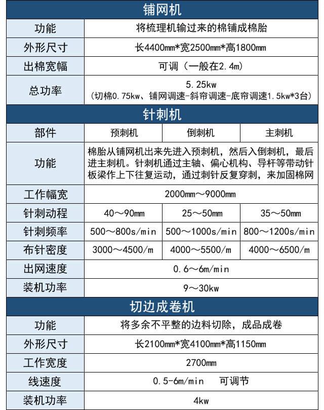针刺棉生产线产品参数图2