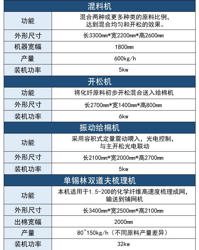 硬质棉生产线产品参数表1