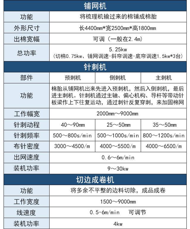 针刺合成皮革基布生产线产品参数表3