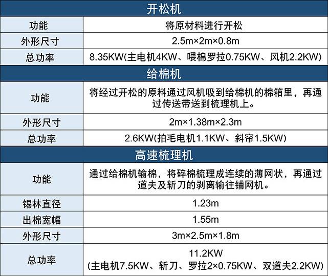 DN-1230全自动被褥生产流水线产品参数表1