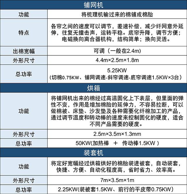 DN-1230全自动被褥生产流水线产品参数表2