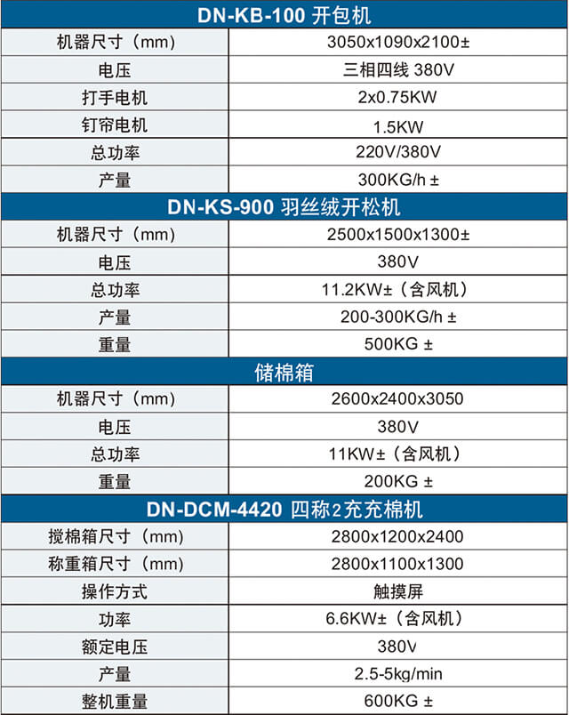 智能大克重定量充装生产线产品参数表
